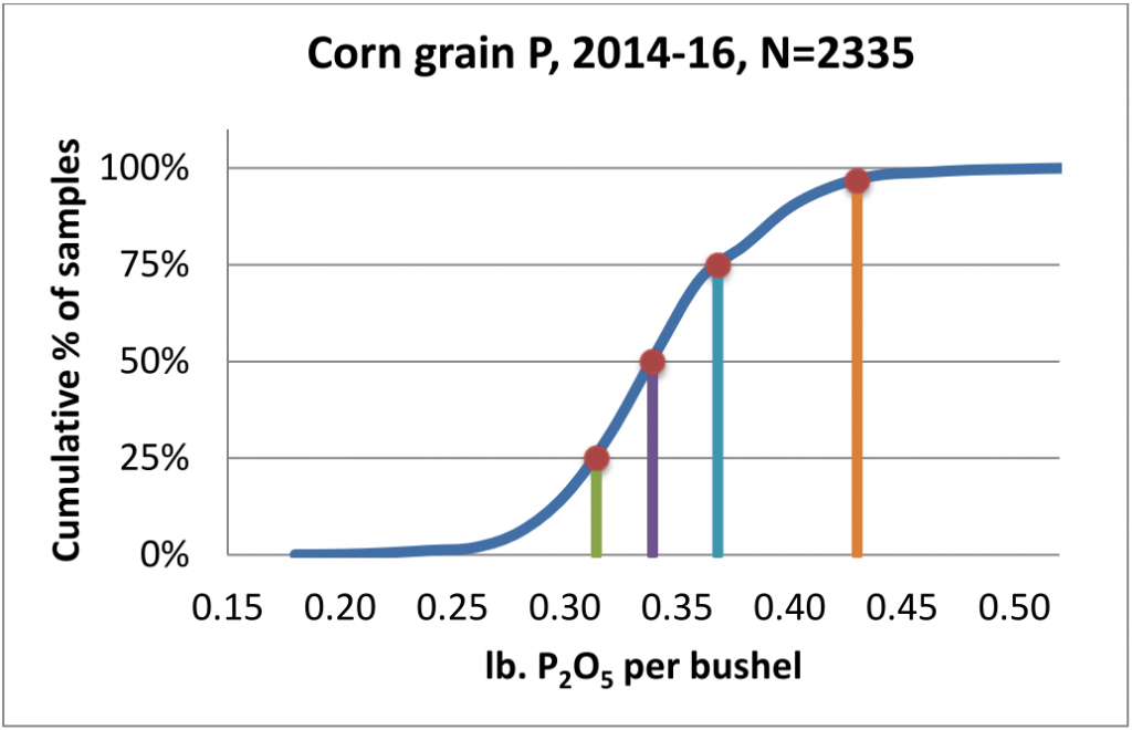 """Figure 2. Cumulative distribution of corn grain P levels for 2,335 samples collected from 2014-2016 in Illinois. Vertical lines identify the 25th, 50th, and 75th percentile values, and the current """"book value"""" (0.43 lb P2O5 per bushel, at the 97th percentile) is indicated by the vertical line on the right."""